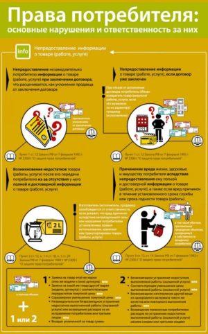 Права потребителя - основные нарушения и ответственность за них