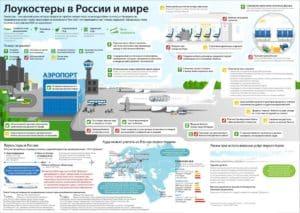 Лоукостеры авиаперевозок в России и мире