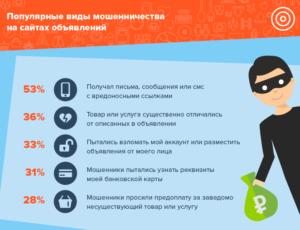 Популярные виды мошенничества на сайтах объявлений