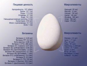 Состав яиц куриных.
