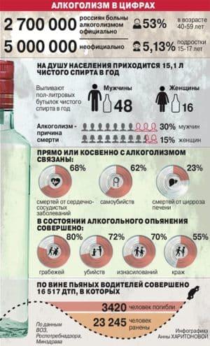 Алкоголизм в цифрах