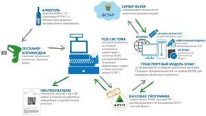 Схема реализации алкоголя через ЕГАИС с POS-системой