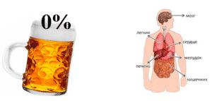 Влияние безалкогольного пива на организм человека