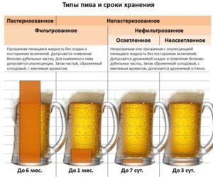 Типы пива и сроки его хранения