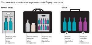 Нормы провоза жидкостей в самолете