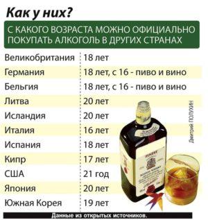С какого возраста можно покупать алкоголь в других странах