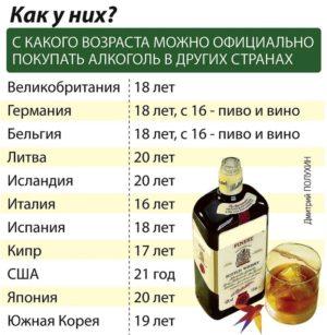 Со скольки лет разрешена продажа алкоголя в разных странах
