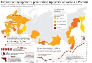 Ограничение времени продажи алкоголя в регионах России