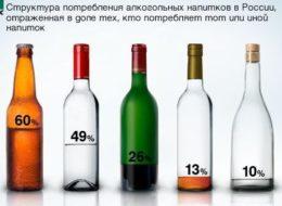 Рейтинг потребляемых алкогольных напитков в РФ
