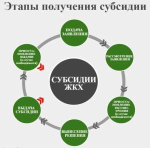Этапы получения дотации от государства на оплату ЖКУ