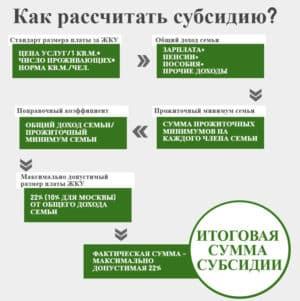 Методика расчета субсидии на оплату жилищно-коммунальных услуг (ЖКУ)