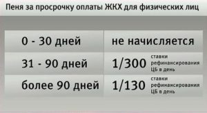 Пеня за просрочку оплаты ЖКХ для физических лиц в зависимости от срока долга