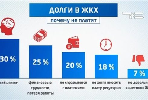 Статистика - почему не платят за ЖКУ