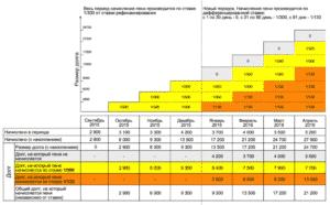 История дифференциации размера неустойка ЖКХ