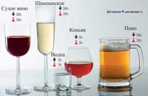 Норма употребления различных спиртных напитков для мужчин и женщин