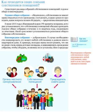 Процедура проведения ОСС жилья МКД
