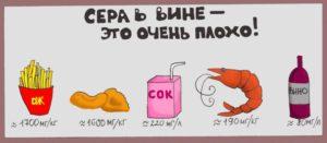 Содержание серы в вине по сравнению с различными продуктами
