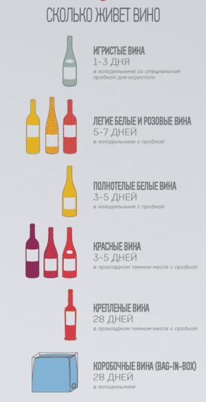 Сколько живет вино