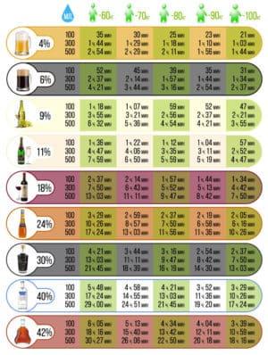 Таблица времени полного выведения алкоголя из организма в зависимости от вида, количества спиртного и веса человека