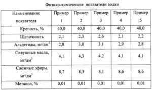 Физико-химические показатели водки