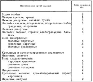 Таблица сроков хранения алкогольной продукции