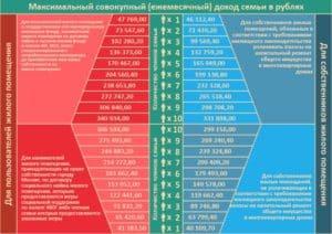 Максимальный доход семьи, дающий право на получение субсидии с начала 2020 года (при максимально-допустимой доли собственных расходов граждан на оплату ЖКУ 10% от совокупного семейного дохода)