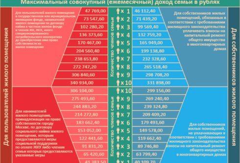 Максимальный доход семьи, дающий право на получение субсидии с начала 2019 года (при максимально-допустимой доли собственных расходов граждан на оплату ЖКУ 10% от совокупного семейного дохода)