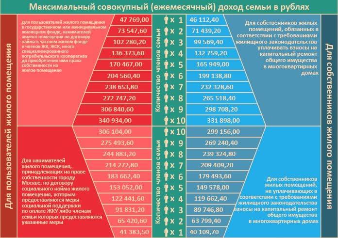 Получение субсидии на оплату ЖКХ в 2019 году
