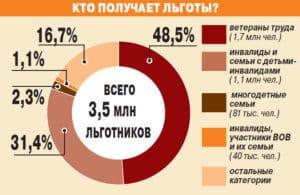 Статистика получения субсидий разными категориями граждан