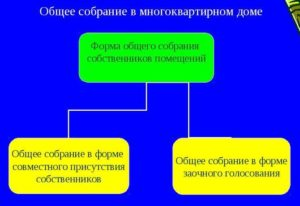 Виды ОСС МКД