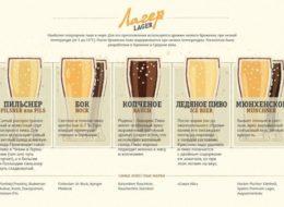 Основные сорта пива: Лагер