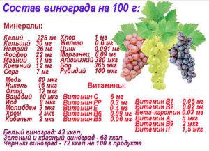 Витамины, минералы и калорийность белого, зеленого, красного и черного винограда