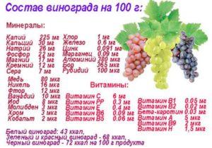 Содержание минералов и витаминов в 100 гр. винограда