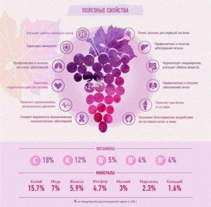 Полезные свойства и состав винограда