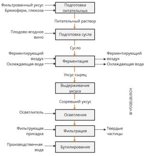 Пошаговая схема производства винного уксуса