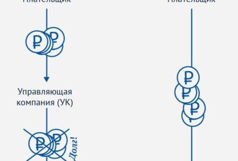 Переход на прямые договора с РСО