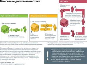 Схема взыскания долгов по ипотеке