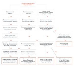 Схема выписки человека в зависимости от формы собственности