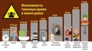 Интенсивность типичных шумов в жилых домах