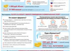 Инструкция по получению дотаций государства на оплату жилья и ЖКУ