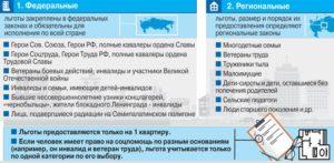 Федеральные и региональные льготные категории граждан на получение дотаций на ЖКУ