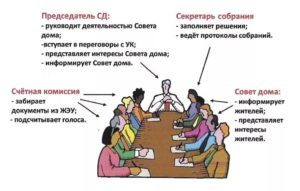 Функции администрации собрания собственников жилья в МКД
