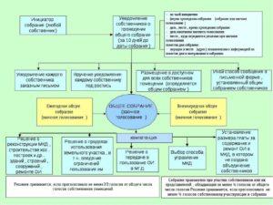 Схема проведения ОСС и кворум для принятия решения