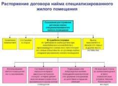 Основания для расторжения договора социального найма специализированного жилого помещения