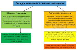 Порядок снятия с учета и выселения из жилого помещения