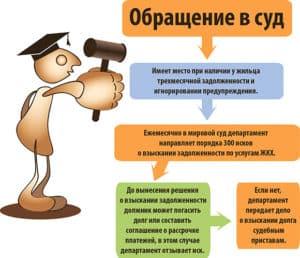 Последствия обращения в суд по злостным неплательщикам ЖКУ