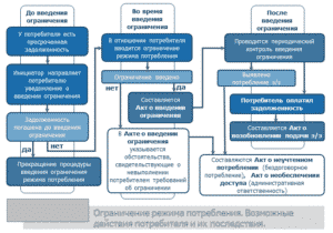 Возможные действия потребителя при отключении э/э и их последствия