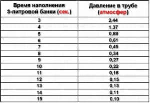 Таблица измерения давления в водопроводе с помощью 3-х литровой банки