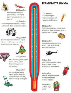 Термометр шума