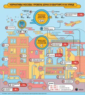 Нормативы Москвы: Уровень шума в квартире и не улице